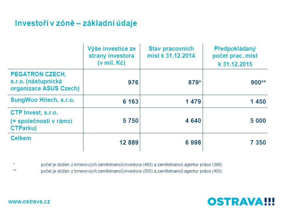 Výše investice ze strany investora (v mil. Kč) Stav pracovních míst k 31.12.2014 Předpokládaný počet prac. míst k 31.12.2015 PEGATRON CZECH, s.r.o. (n