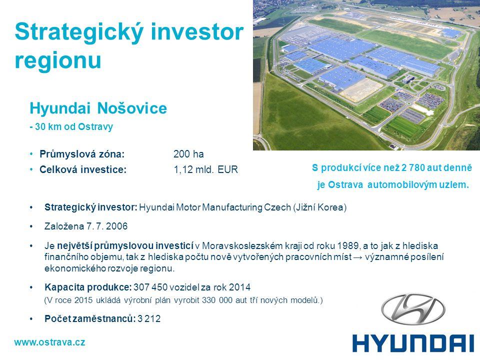 Hyundai Nošovice - 30 km od Ostravy Průmyslová zóna:200 ha Celková investice: 1,12 mld. EUR Strategický investor: Hyundai Motor Manufacturing Czech (J