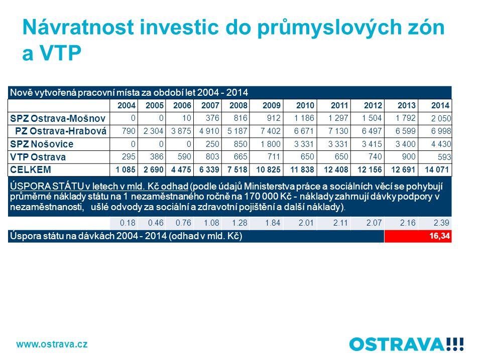 Návratnost investic do průmyslových zón a VTP Nově vytvořená pracovní místa za období let 2004 - 2014 20042005200620072008200920102011201220132014 SPZ
