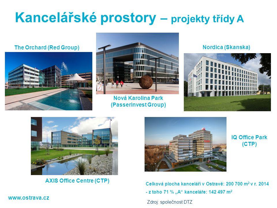 Kancelářské prostory – projekty třídy A The Orchard (Red Group) Nordica (Skanska) Nová Karolina Park (Passerinvest Group) AXIS Office Centre (CTP) Cel