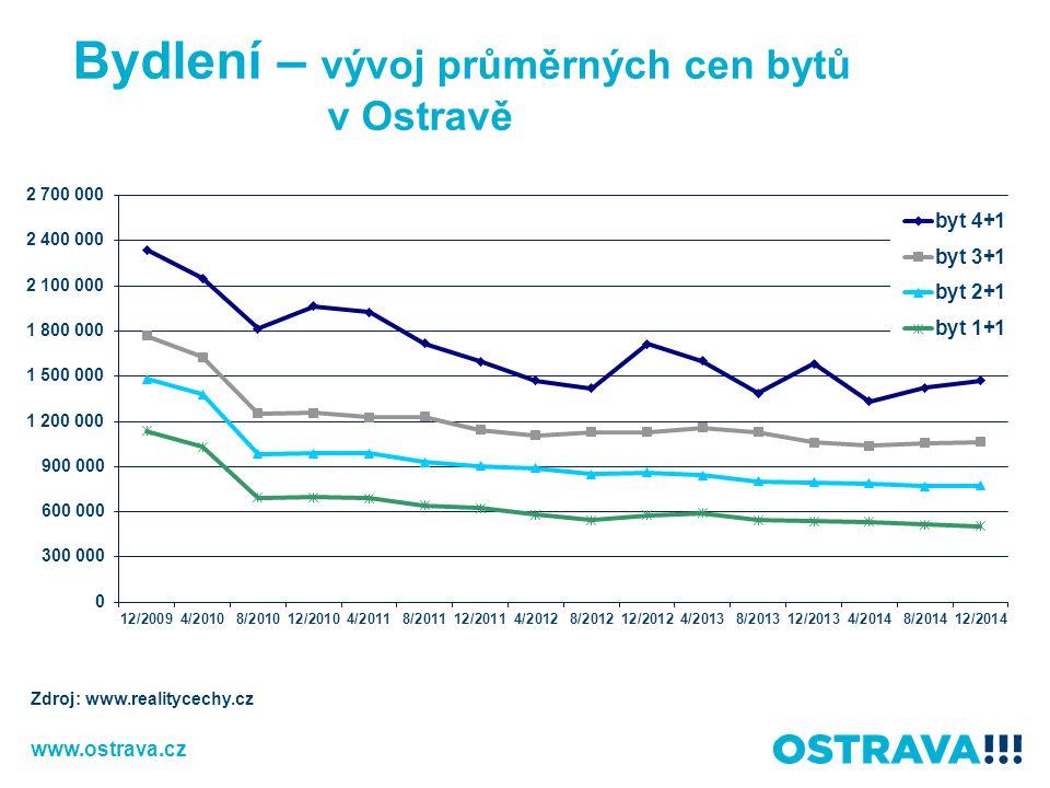 Bydlení – vývoj průměrných cen bytů v Ostravě Zdroj: www.realitycechy.cz www.ostrava.cz