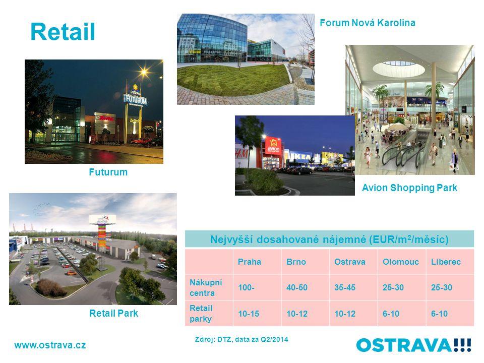Retail Futurum Retail Park Avion Shopping Park Forum Nová Karolina www.ostrava.cz Nejvyšší dosahované nájemné (EUR/m 2 /měsíc) PrahaBrnoOstravaOlomouc