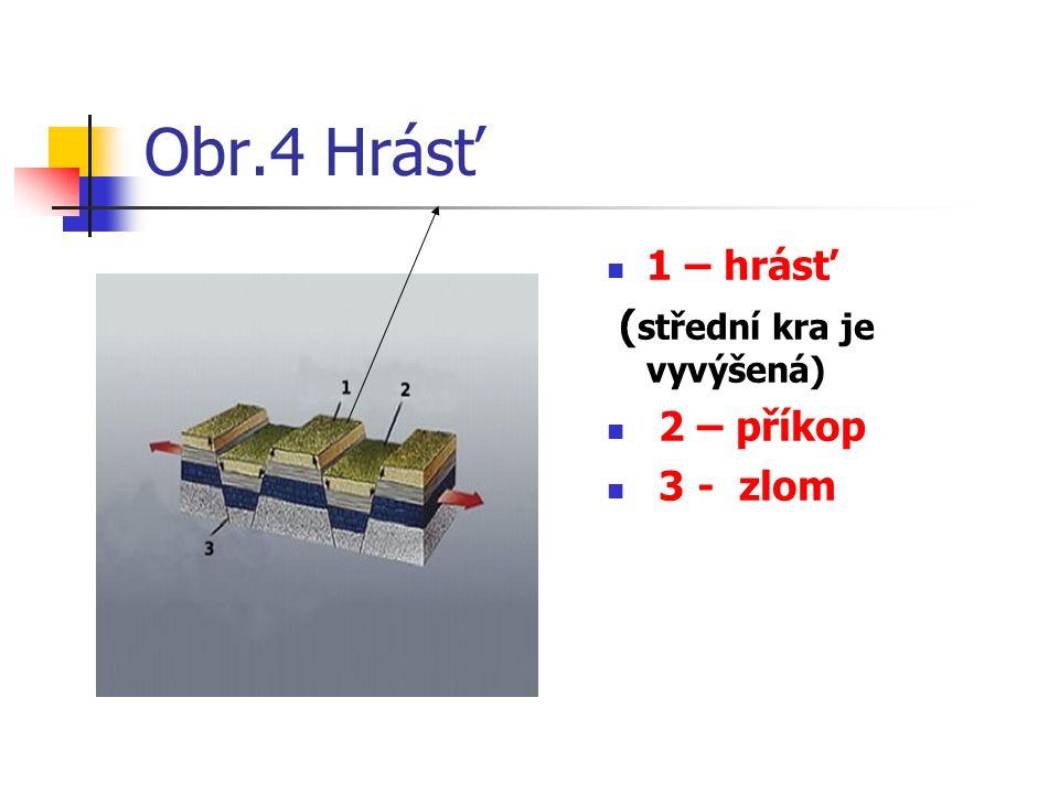 Obr.4 Hrásť 1 – hrásť ( střední kra je vyvýšená) 2 – příkop 3 - zlom