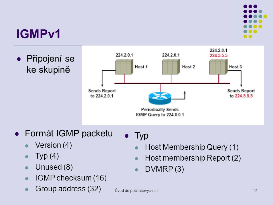 Úvod do počítačových sítí12 IGMPv1 Připojení se ke skupině Formát IGMP packetu Version (4) Typ (4) Unused (8) IGMP checksum (16) Group address (32) Typ Host Membership Query (1) Host membership Report (2) DVMRP (3)