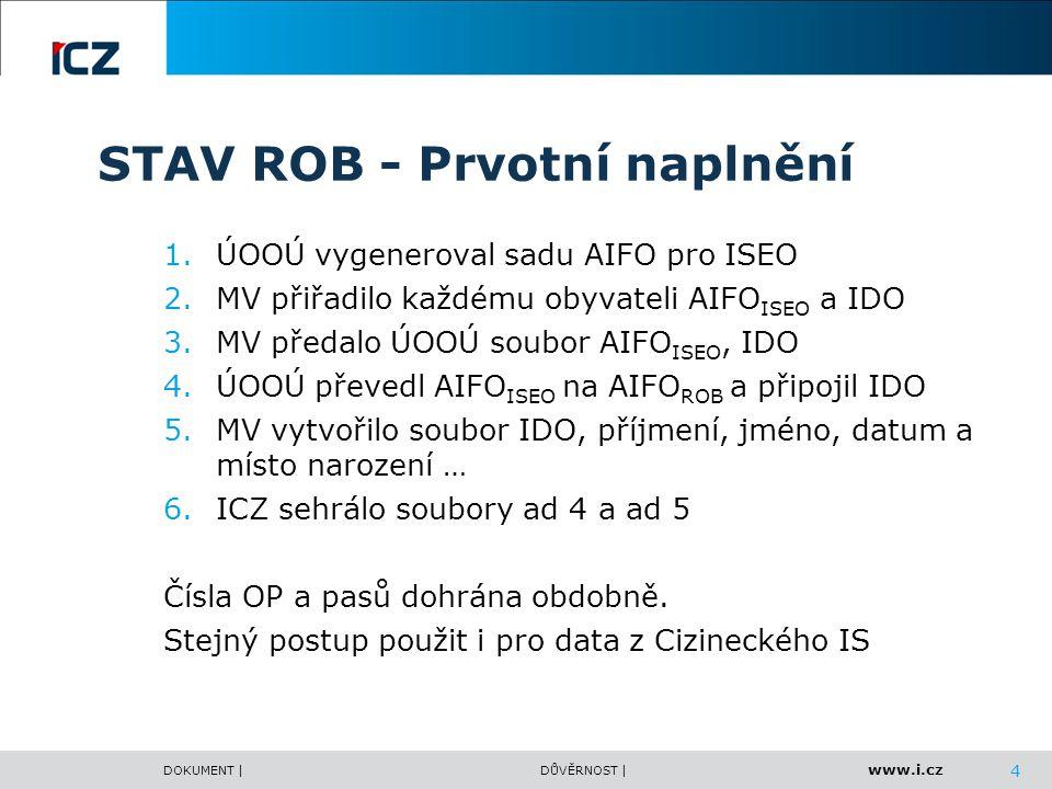 www.i.cz DOKUMENT |DŮVĚRNOST | STAV ROB - Prvotní naplnění 1.ÚOOÚ vygeneroval sadu AIFO pro ISEO 2.MV přiřadilo každému obyvateli AIFO ISEO a IDO 3.MV předalo ÚOOÚ soubor AIFO ISEO, IDO 4.ÚOOÚ převedl AIFO ISEO na AIFO ROB a připojil IDO 5.MV vytvořilo soubor IDO, příjmení, jméno, datum a místo narození … 6.ICZ sehrálo soubory ad 4 a ad 5 Čísla OP a pasů dohrána obdobně.