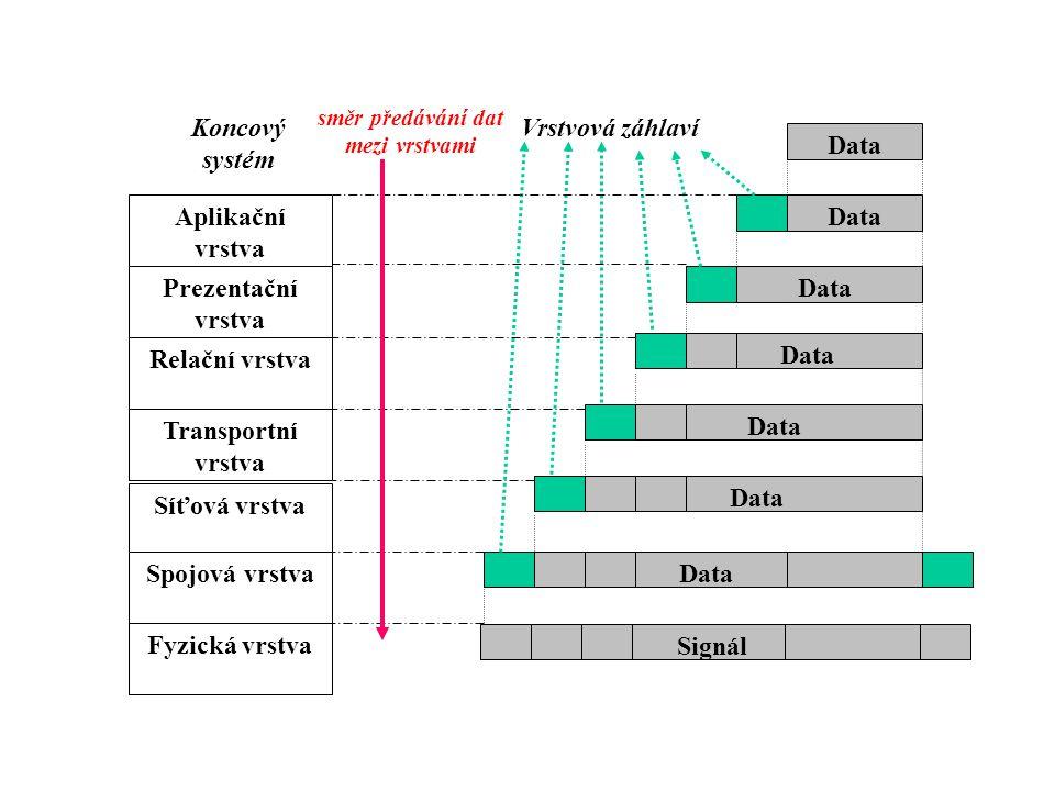 Vrstvová záhlaví Data Koncový systém Aplikační vrstva Prezentační vrstva Relační vrstva Transportní vrstva Síťová vrstva Spojová vrstva Fyzická vrstva Signál směr předávání dat mezi vrstvami