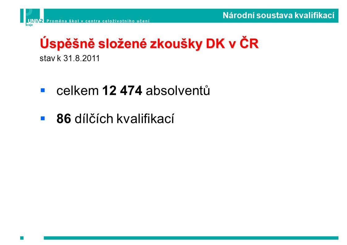 Úspěšně složené zkoušky DK v ČR stav k 31.8.2011  celkem 12 474 absolventů  86 dílčích kvalifikací Národní soustava kvalifikací