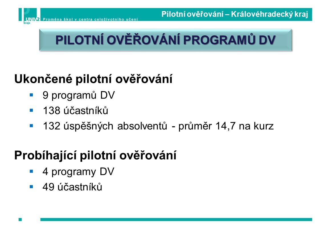 Pilotní ověřování – Královéhradecký kraj Ukončené pilotní ověřování  9 programů DV  138 účastníků  132 úspěšných absolventů - průměr 14,7 na kurz Probíhající pilotní ověřování  4 programy DV  49 účastníků