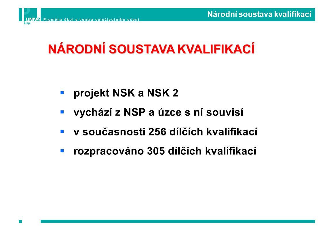NÁRODNÍ SOUSTAVA KVALIFIKACÍ  projekt NSK a NSK 2  vychází z NSP a úzce s ní souvisí  v současnosti 256 dílčích kvalifikací  rozpracováno 305 dílčích kvalifikací Národní soustava kvalifikací