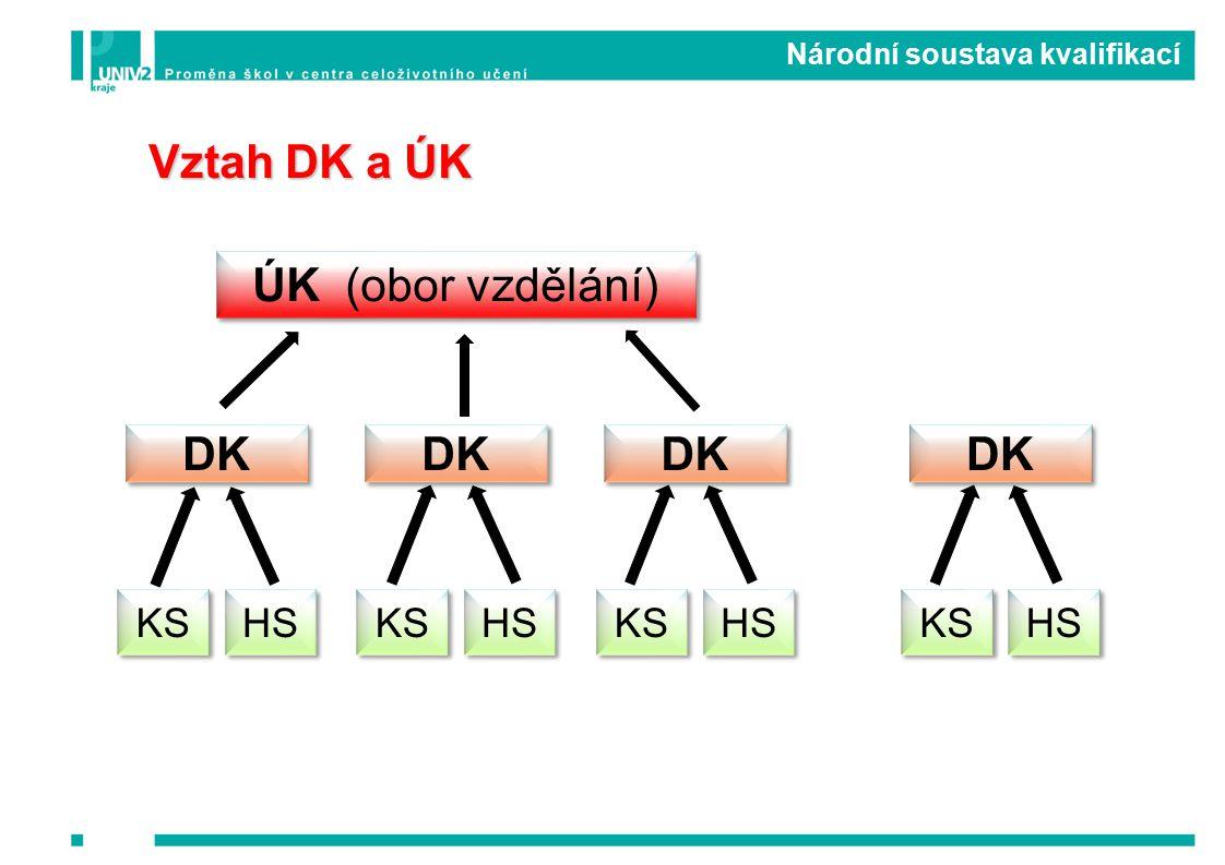 Vztah DK a ÚK ÚK (obor vzdělání) DK KS Národní soustava kvalifikací HS DK KS HS DK KS HS DK KS HS