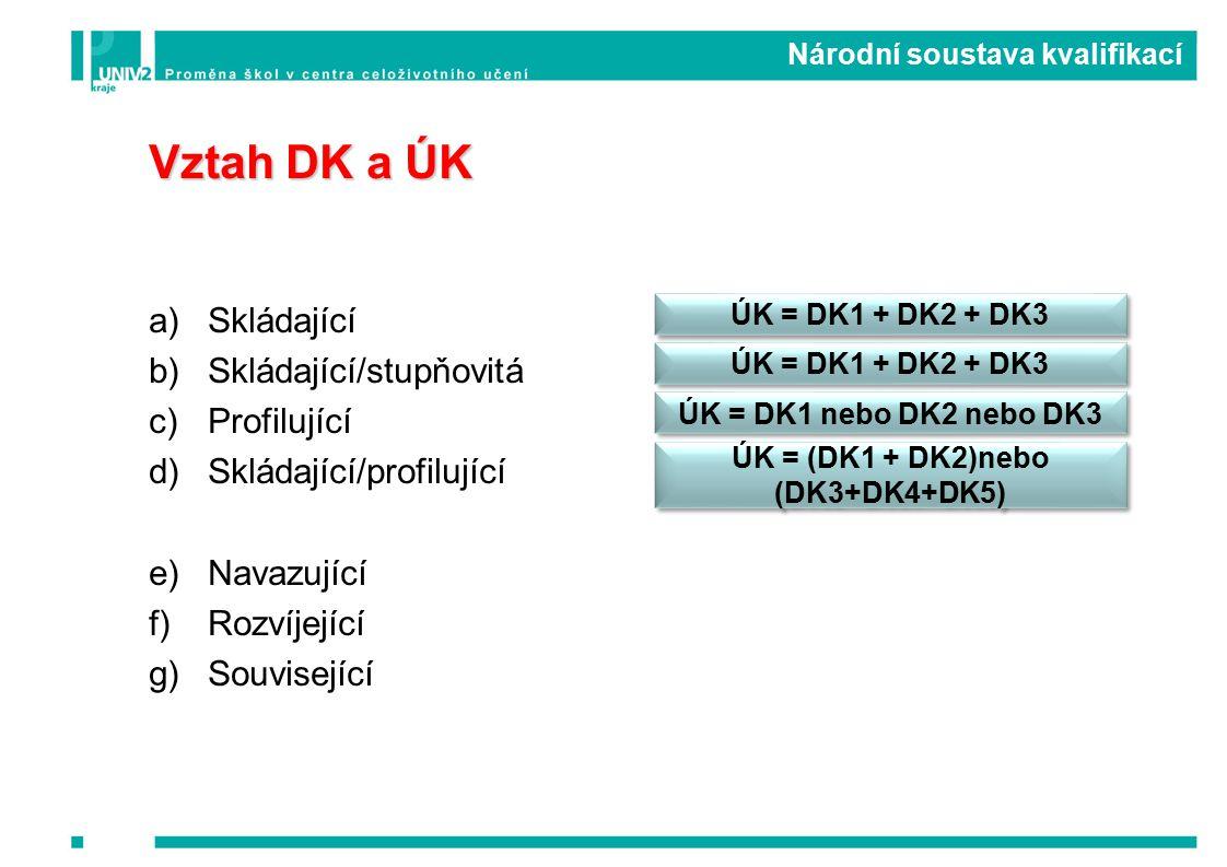 Vztah DK a ÚK a)Skládající b)Skládající/stupňovitá c)Profilující d)Skládající/profilující e)Navazující f)Rozvíjející g)Související ÚK = DK1 + DK2 + DK3 ÚK = DK1 nebo DK2 nebo DK3 ÚK = (DK1 + DK2)nebo (DK3+DK4+DK5) Národní soustava kvalifikací