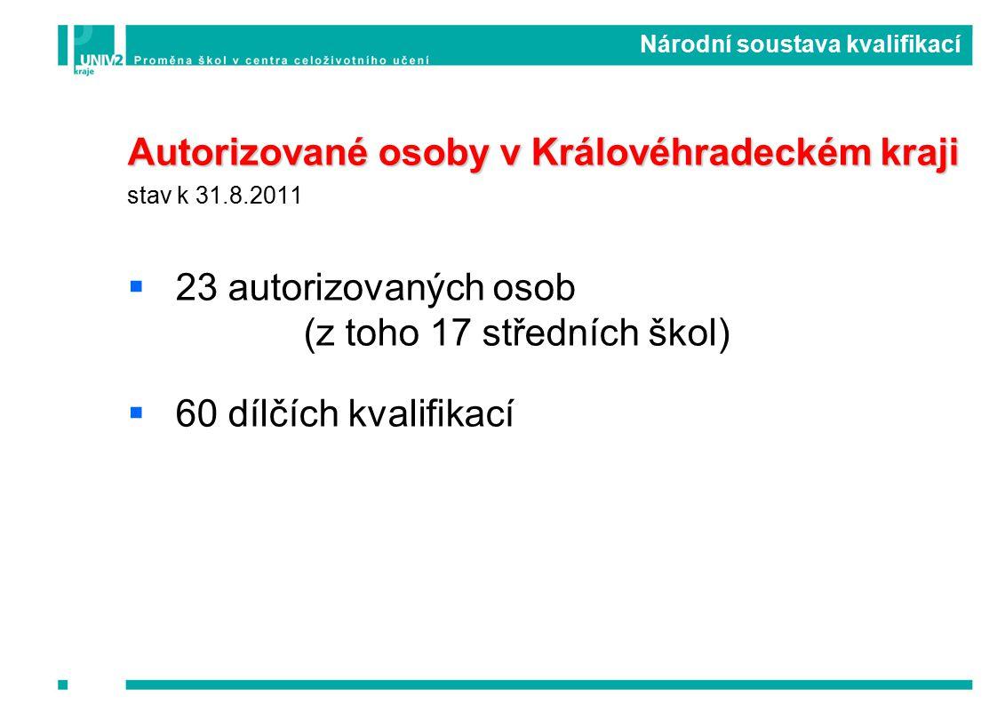 Autorizované osoby v Královéhradeckém kraji stav k 31.8.2011  23 autorizovaných osob (z toho 17 středních škol)  60 dílčích kvalifikací Národní soustava kvalifikací