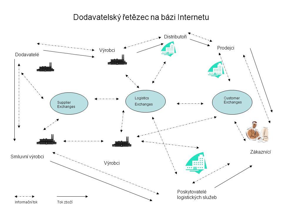 Dodavatelský řetězec na bázi Internetu Supplier Exchanges Logistics Exchanges Customer Exchanges Dodavatelé Smluvní výrobci Výrobci Distributoři Prode