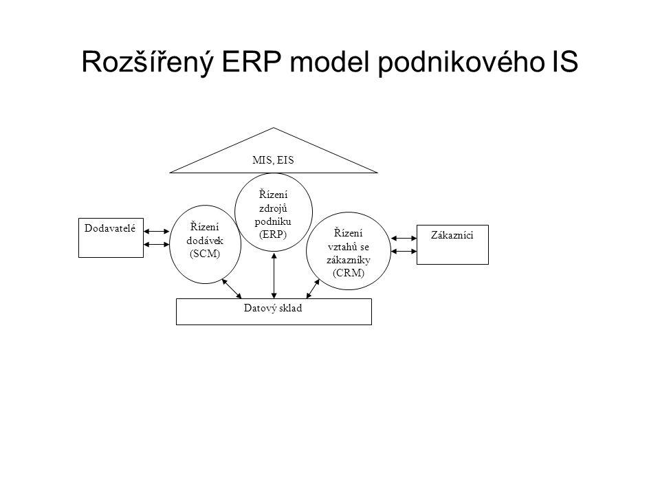 Rozšířený ERP model podnikového IS Dodavatelé Zákazníci Řízení dodávek (SCM) Řízení zdrojů podniku (ERP) Řízení vztahů se zákazníky (CRM) Datový sklad