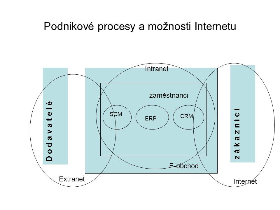 Podnikové procesy a možnosti Internetu D o d a v a t e l é z á k a z n í c i E-obchod zaměstnanci SCM ERP CRM Intranet Extranet Internet