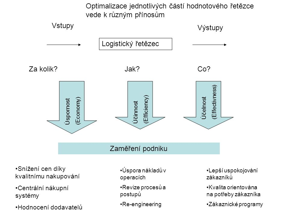 Logistický řetězec Vstupy Výstupy Úspornost (Economy) Účinnost (Efficiency) Účelnost (Effectivness) Za kolik?Jak?Co? Zaměření podniku Snížení cen díky