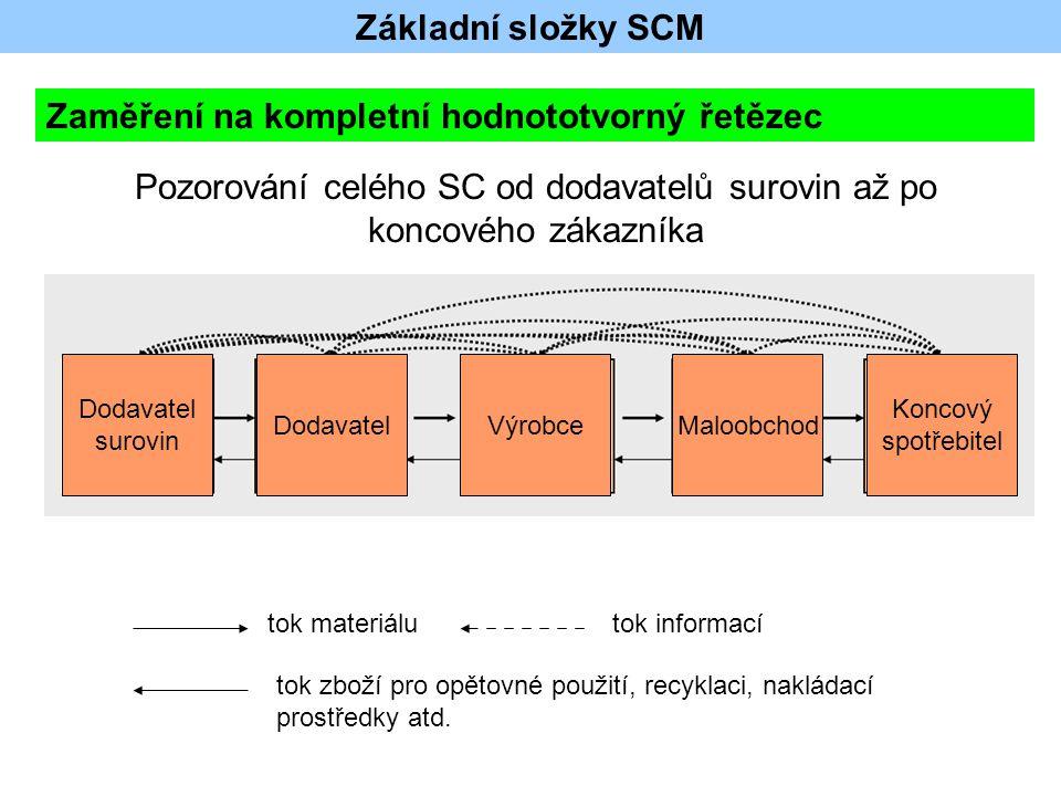 Základní složky SCM Zaměření na kompletní hodnototvorný řetězec Pozorování celého SC od dodavatelů surovin až po koncového zákazníka Dodavatel surovin