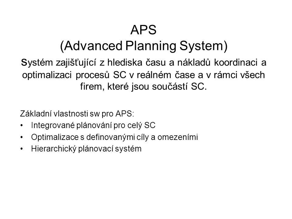 APS (Advanced Planning System) s ystém zajišťující z hlediska času a nákladů koordinaci a optimalizaci procesů SC v reálném čase a v rámci všech firem