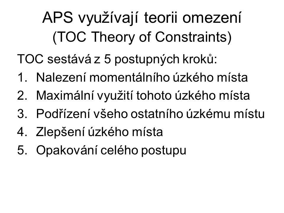 APS využívají teorii omezení (TOC Theory of Constraints) TOC sestává z 5 postupných kroků: 1.Nalezení momentálního úzkého místa 2.Maximální využití to