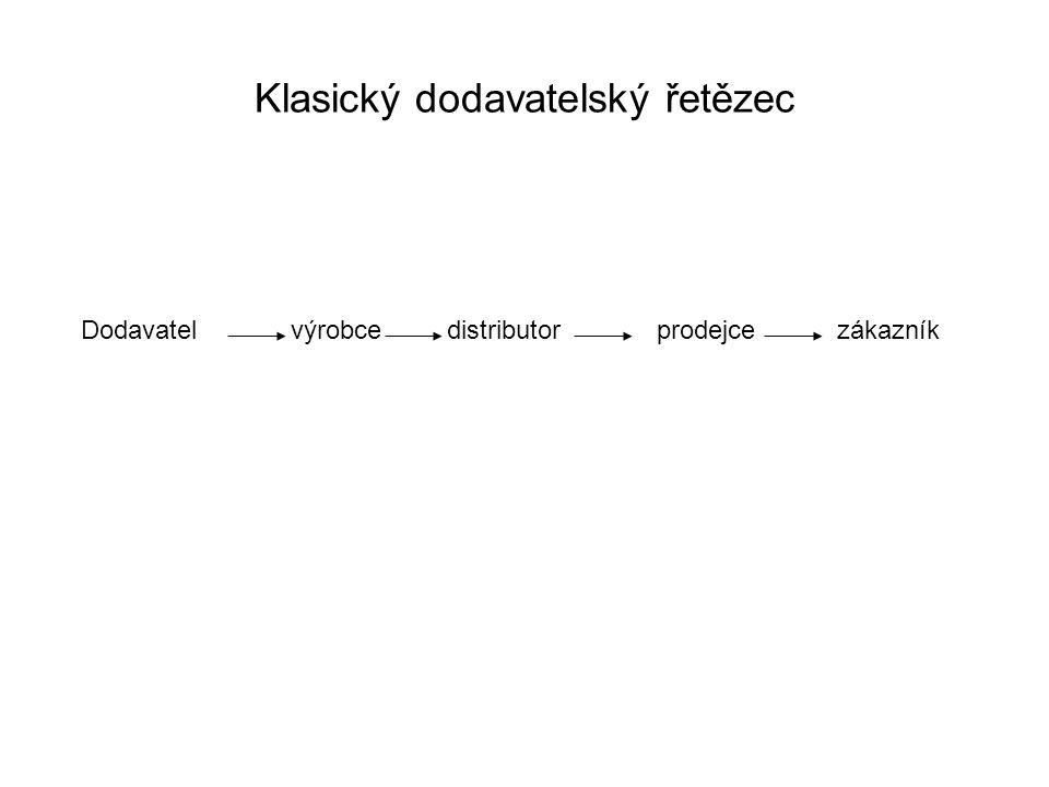 Klasický dodavatelský řetězec Dodavatelvýrobce distributor prodejce zákazník
