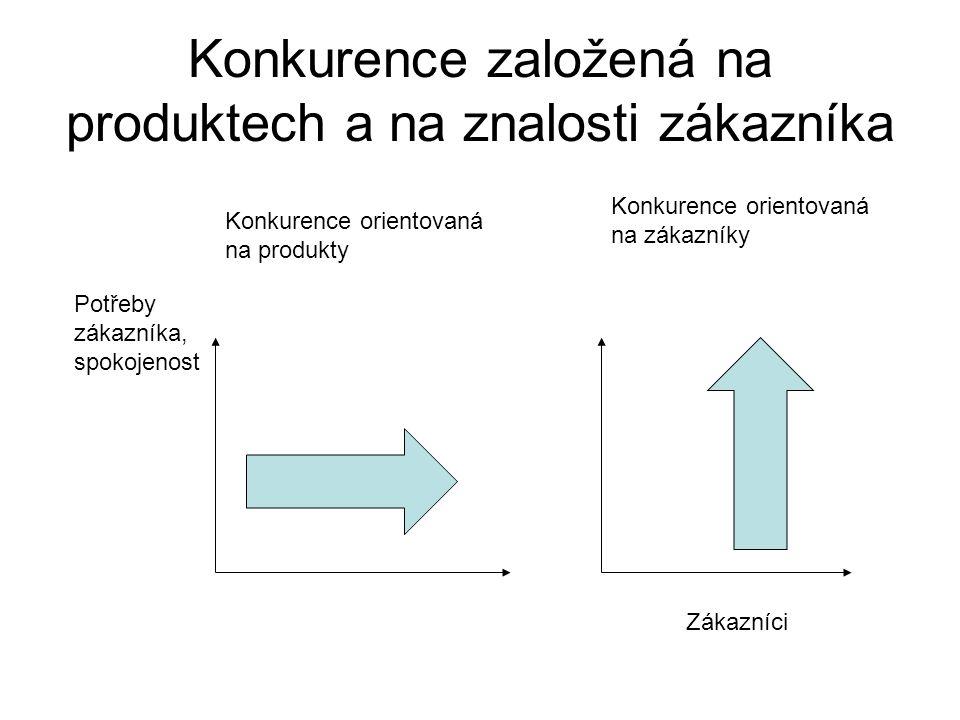 Konkurence založená na produktech a na znalosti zákazníka Konkurence orientovaná na produkty Konkurence orientovaná na zákazníky Zákazníci Potřeby zák
