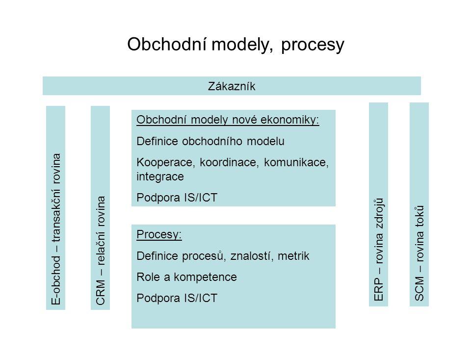Obchodní modely, procesy E-obchod – transakční rovinaCRM – relační rovina ERP – rovina zdrojůSCM – rovina toků Zákazník Obchodní modely nové ekonomiky