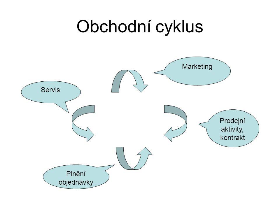 Obchodní cyklus Marketing Prodejní aktivity, kontrakt Servis Plnění objednávky