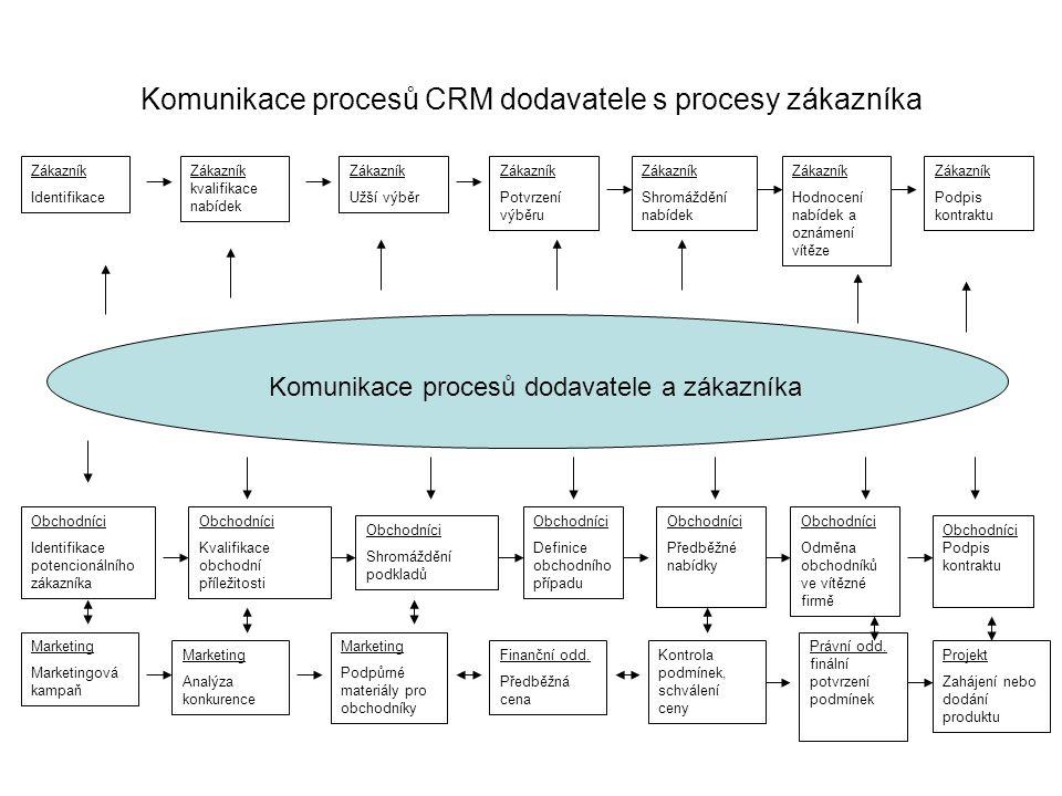 Komunikace procesů CRM dodavatele s procesy zákazníka Zákazník Identifikace Zákazník kvalifikace nabídek Zákazník Užší výběr Zákazník Potvrzení výběru