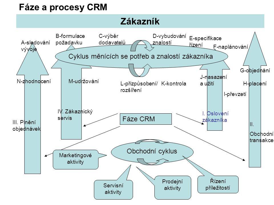 Zákazník Cyklus měnících se potřeb a znalostí zákazníka A-sledování vývoje B-formulace požadavku C-výběr dodavatelů D-vybudování znalostí E-specifikac