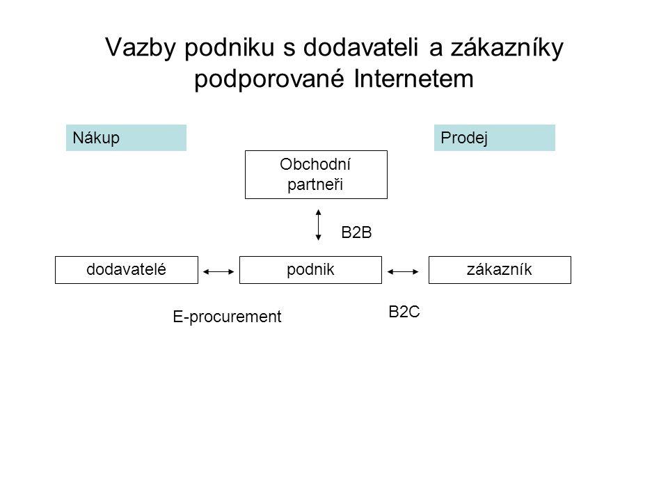 Vazby podniku s dodavateli a zákazníky podporované Internetem Obchodní partneři zákazníkpodnikdodavatelé E-procurement B2C B2B NákupProdej