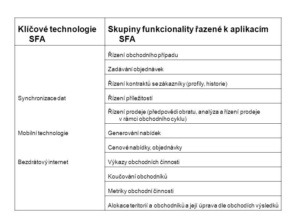 Klíčové technologie SFA Skupiny funkcionality řazené k aplikacím SFA Řízení obchodního případu Zadávání objednávek Řízení kontraktů se zákazníky (prof