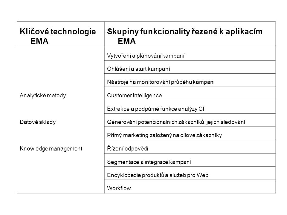 Klíčové technologie EMA Skupiny funkcionality řezené k aplikacím EMA Vytvoření a plánování kampaní Ohlášení a start kampaní Nástroje na monitorování p
