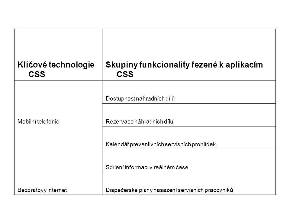 Klíčové technologie CSS Skupiny funkcionality řezené k aplikacím CSS Dostupnost náhradních dílů Mobilní telefonieRezervace náhradních dílů Kalendář pr