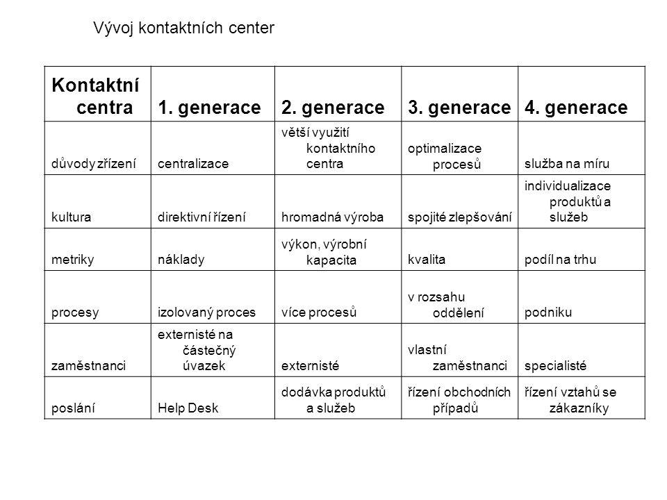 Kontaktní centra1. generace2. generace3. generace4. generace důvody zřízenícentralizace větší využití kontaktního centra optimalizace procesůslužba na