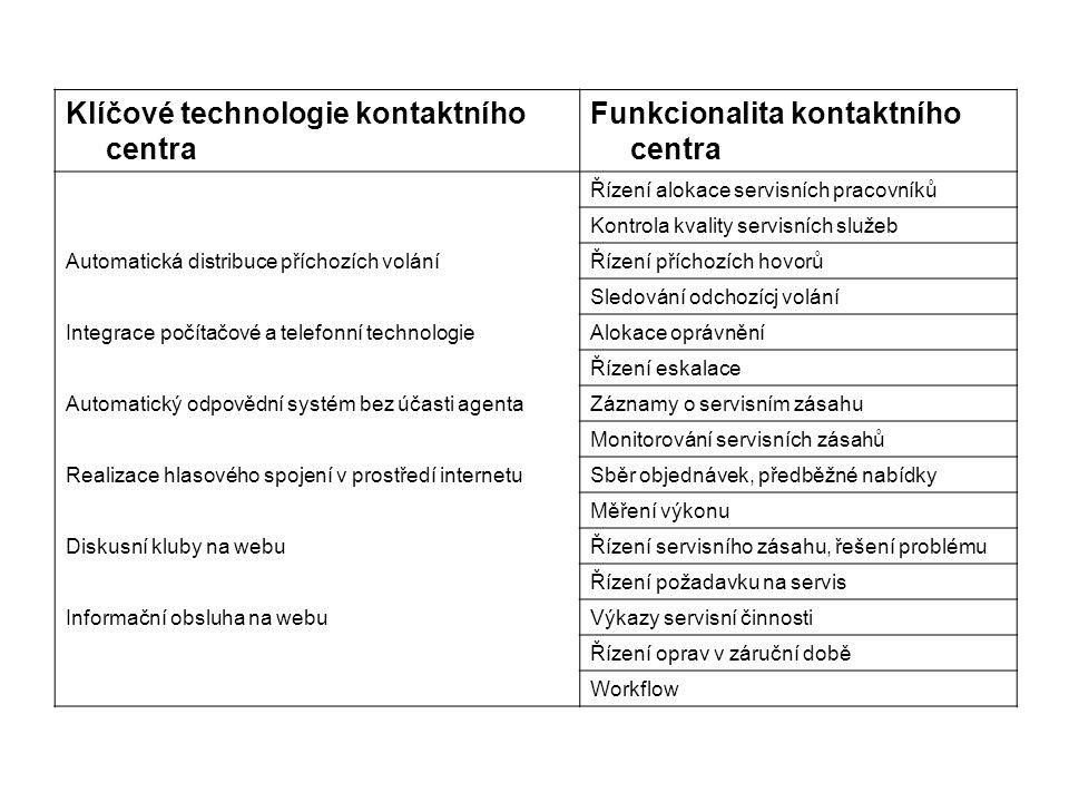 Klíčové technologie kontaktního centra Funkcionalita kontaktního centra Řízení alokace servisních pracovníků Kontrola kvality servisních služeb Automa