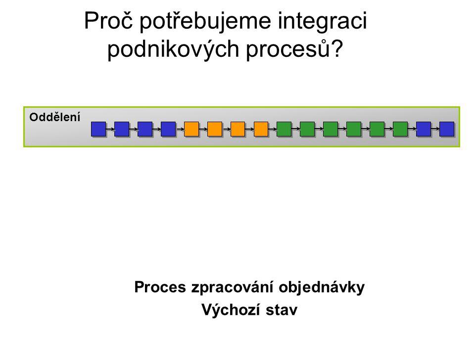Oddělení Proces zpracování objednávky Výchozí stav Proč potřebujeme integraci podnikových procesů?