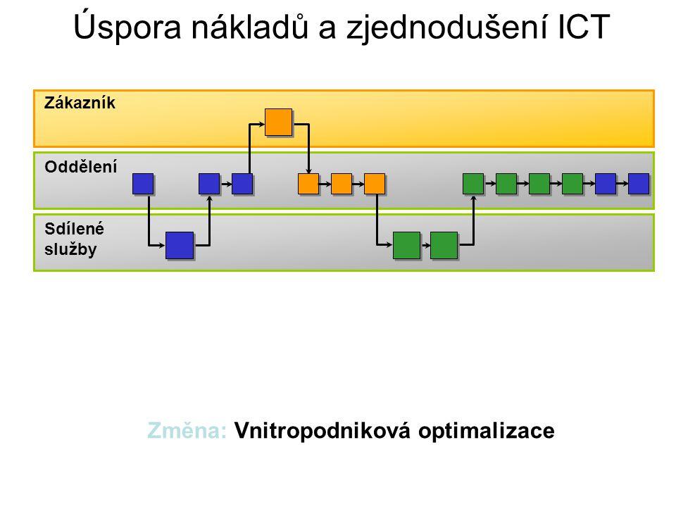 Úspora nákladů a zjednodušení ICT Změna: Vnitropodniková optimalizace Oddělení Zákazník Sdílené služby