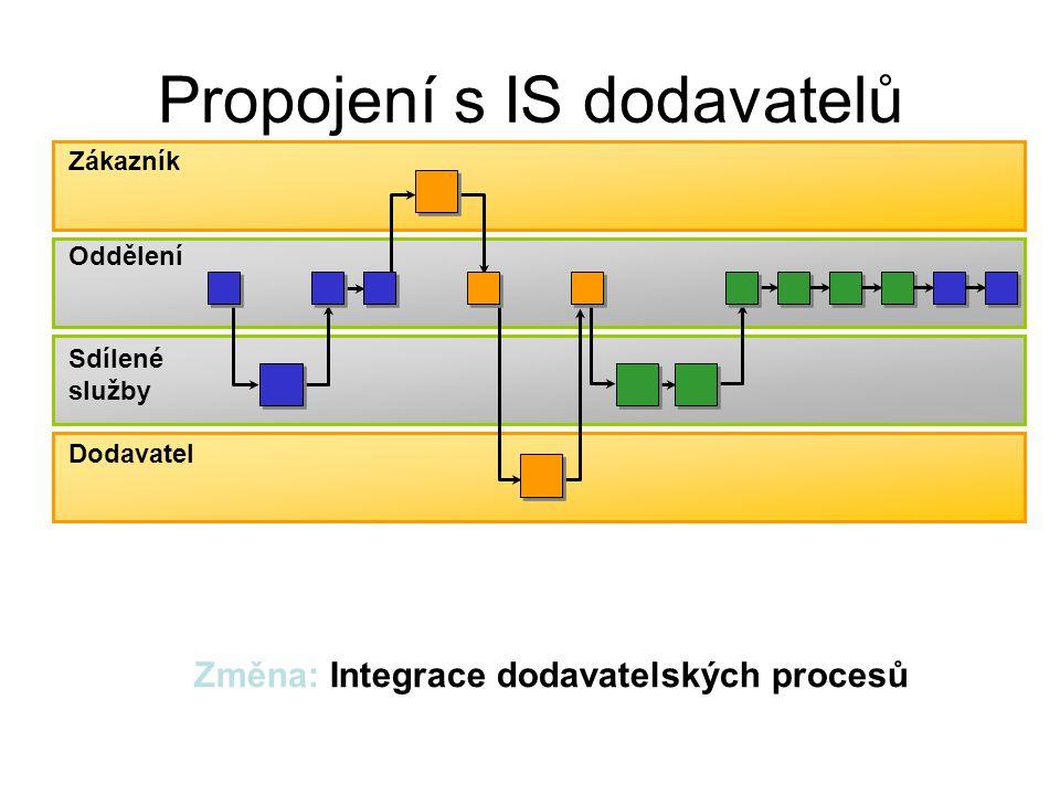 Zákazník Cyklus měnících se potřeb a znalostí zákazníka A-sledování vývoje B-formulace požadavku C-výběr dodavatelů D-vybudování znalostí E-specifikace řízení F-naplánování G-objednání H-placení N-zhodnoceníM-udržování L-přizpůsobení/ rozšíření K-kontrola J-nasazení a užití I-převzetí II.