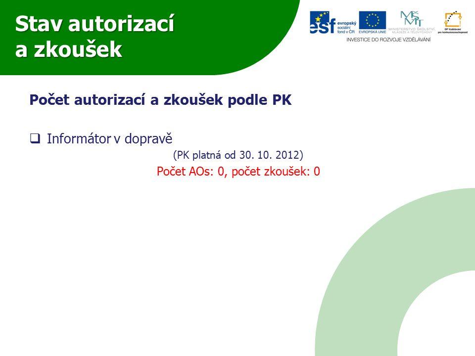 Stav autorizací a zkoušek Počet autorizací a zkoušek podle PK  Poštovní doručovatel  Pracovník poštovní přepážky  Pracovník vnitřní poštovní služby II  Pracovník poštovní přepravy I (PK platné od 27.