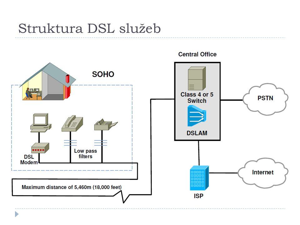 Struktura DSL služeb