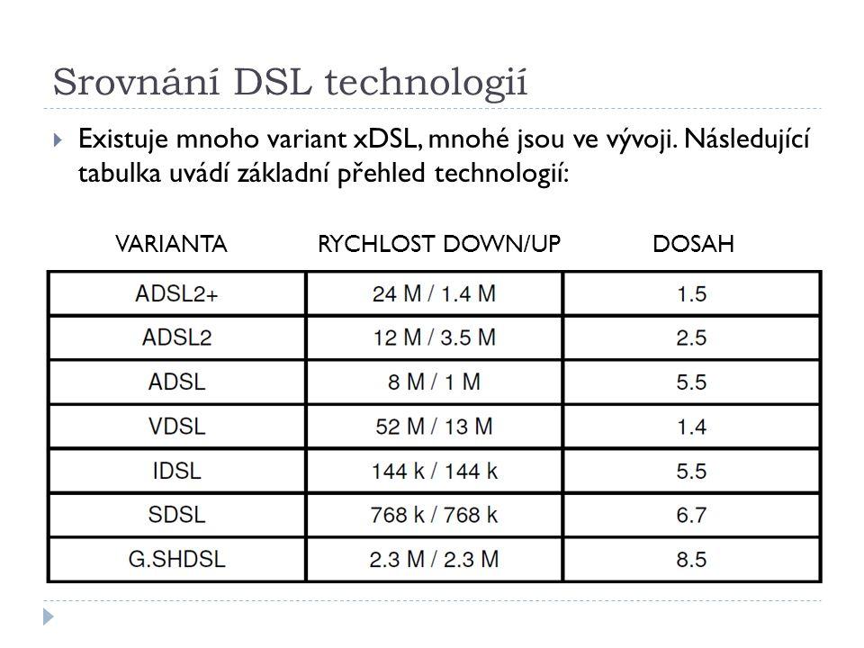 Srovnání DSL technologií  Existuje mnoho variant xDSL, mnohé jsou ve vývoji.