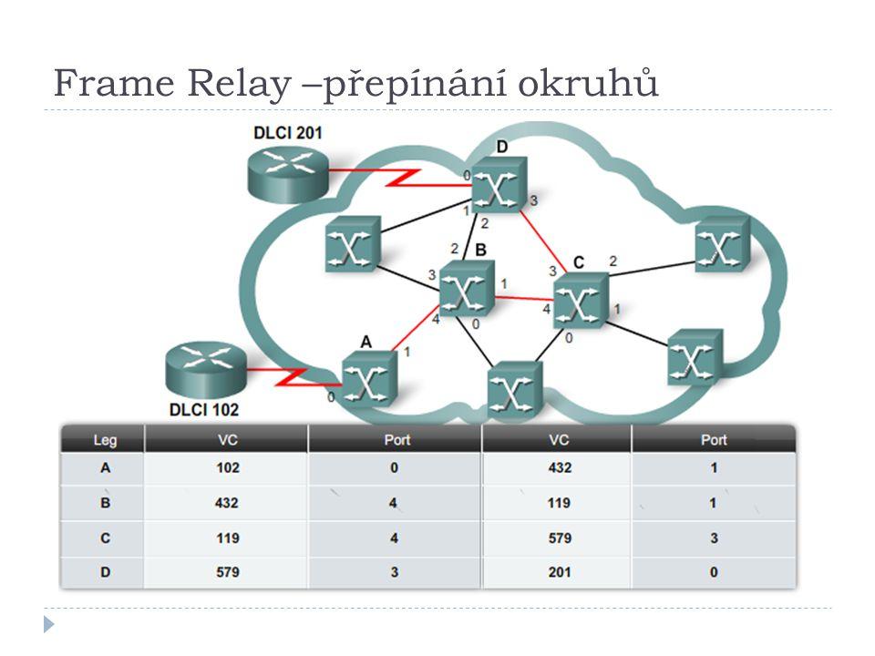 Frame Relay –přepínání okruhů