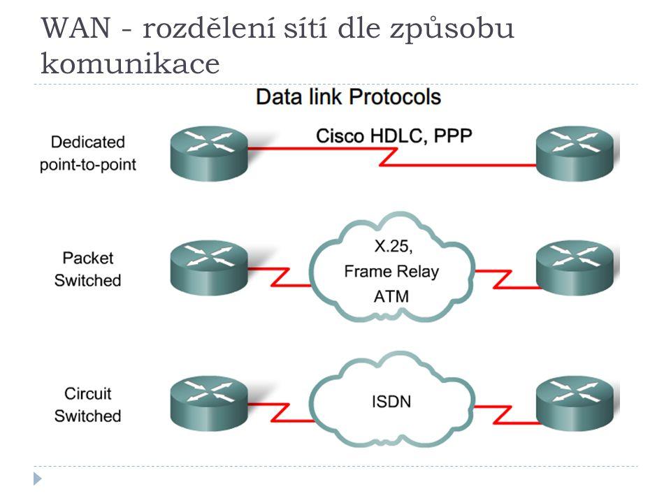 WAN - rozdělení sítí dle způsobu komunikace