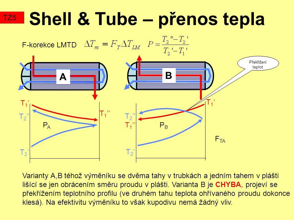 Shell & Tube – přenos tepla TZ5 F-korekce LMTD Varianty A,B téhož výměníku se dvěma tahy v trubkách a jedním tahem v plášti lišící se jen obrácením směru proudu v plášti.