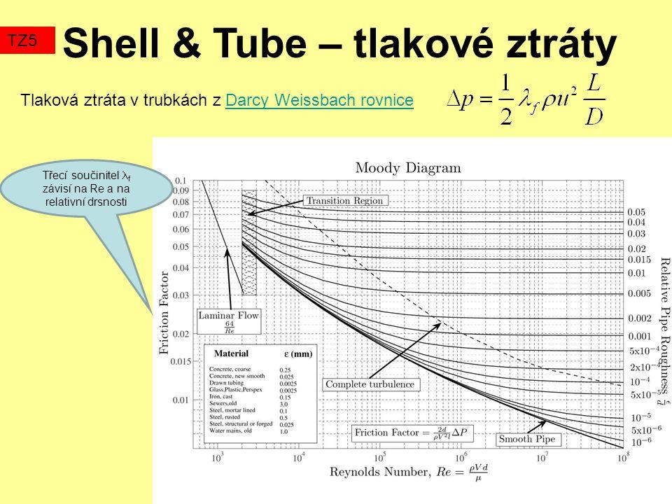 Třecí součinitel f závisí na Re a na relativní drsnosti Tlaková ztráta v trubkách z Darcy Weissbach rovniceDarcy Weissbach rovnice Shell & Tube – tlakové ztráty TZ5