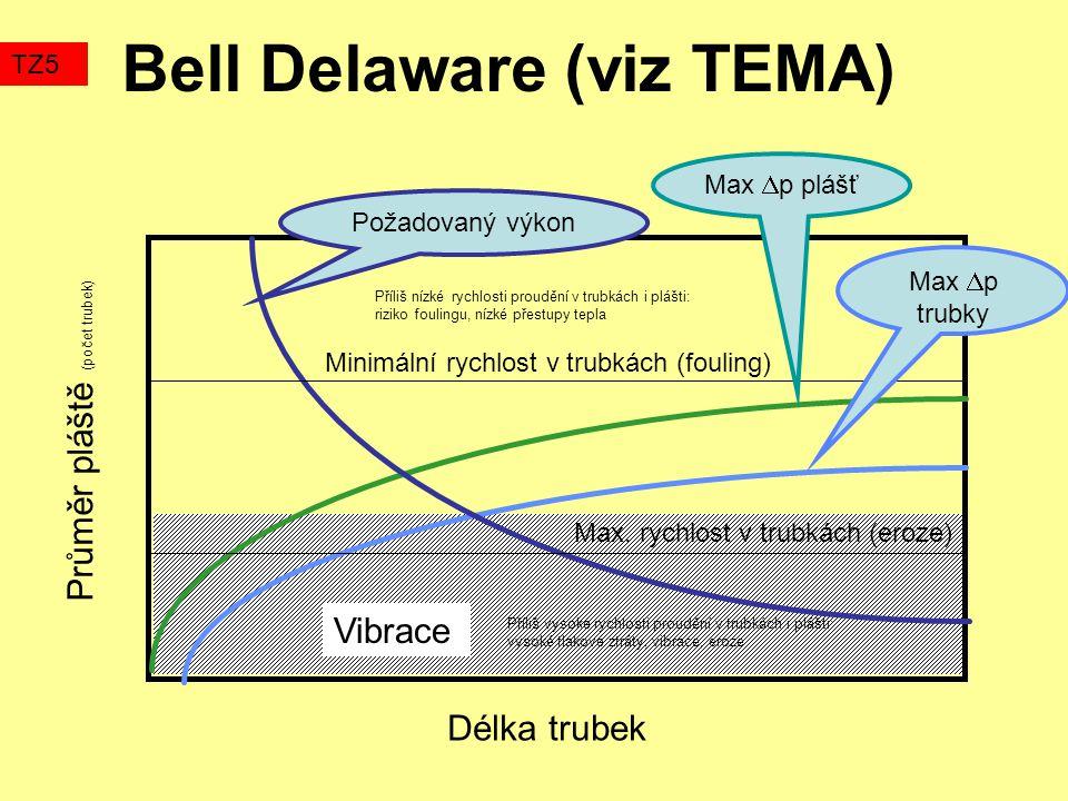Bell Delaware (viz TEMA) TZ5 Délka trubek Průměr pláště (počet trubek) Vibrace Minimální rychlost v trubkách (fouling) Max.