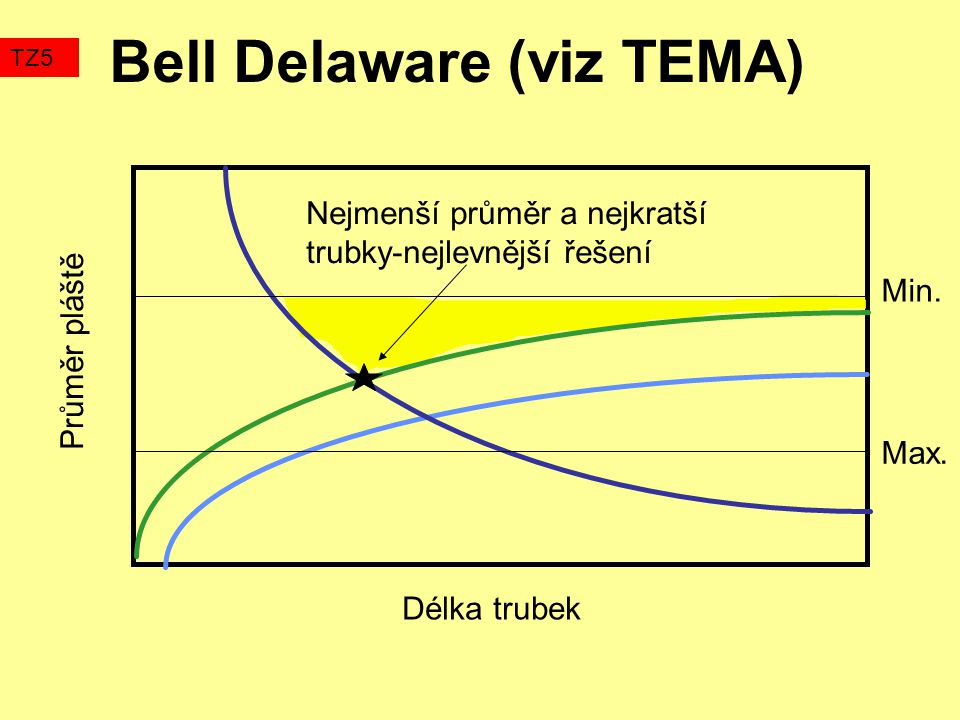 Bell Delaware (viz TEMA) TZ5 Délka trubek Průměr pláště Min.