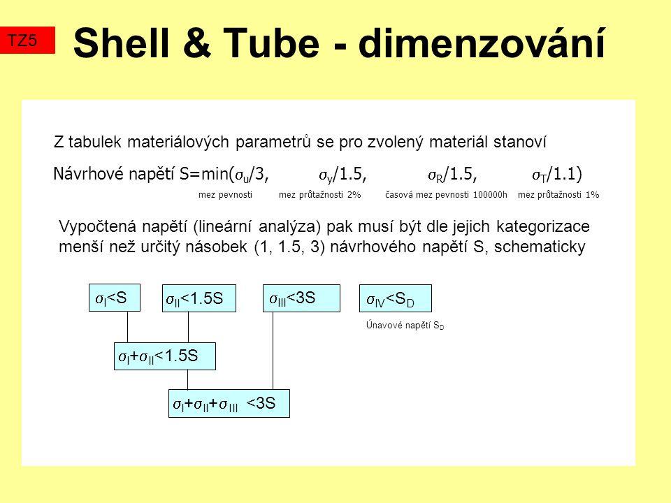 Shell & Tube - dimenzování Návrhové napětí S=min(  u /3,  y /1.5,  R /1.5,  T /1.1) mez pevnosti mez průtažnosti 2% časová mez pevnosti 100000h mez průtažnosti 1% TZ5 Z tabulek materiálových parametrů se pro zvolený materiál stanoví Vypočtená napětí (lineární analýza) pak musí být dle jejich kategorizace menší než určitý násobek (1, 1.5, 3) návrhového napětí S, schematicky  I <S  II <1.5S  III <3S  IV <S D  I +  II <1.5S  I +  II +  III <3S Únavové napětí S D