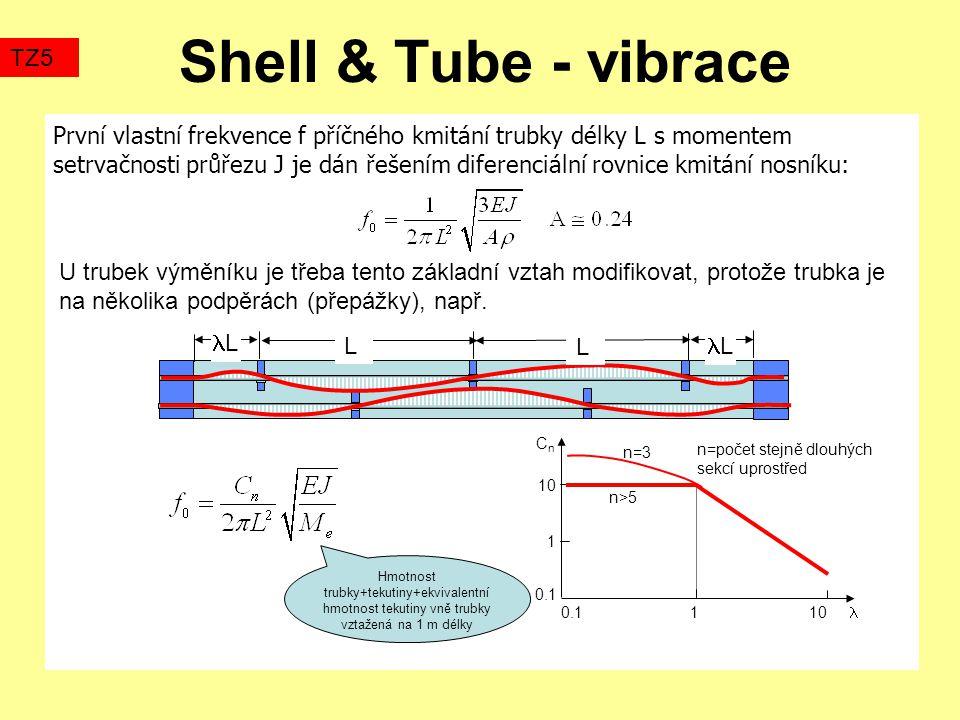 Shell & Tube - vibrace První vlastní frekvence f příčného kmitání trubky délky L s momentem setrvačnosti průřezu J je dán řešením diferenciální rovnice kmitání nosníku: TZ5 U trubek výměníku je třeba tento základní vztah modifikovat, protože trubka je na několika podpěrách (přepážky), např.