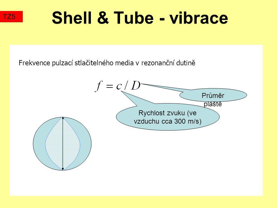 Shell & Tube - vibrace Frekvence pulzací stlačitelného media v rezonanční dutině TZ5 Rychlost zvuku (ve vzduchu cca 300 m/s) Průměr pláště